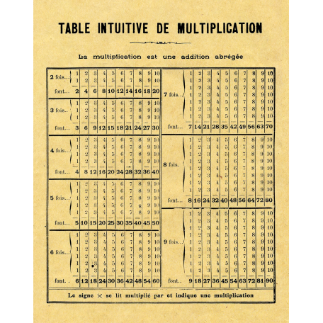 It S Elementary My Dear Multiplication Table Graphic By Janet